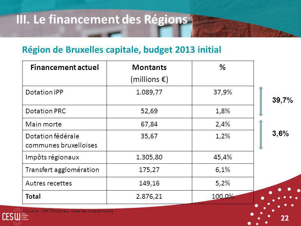 22 Financement actuelMontants (millions ) % Dotation IPP1.089,7737,9% Dotation PRC52,691,8% Main morte67,842,4% Dotation fédérale communes bruxelloises 35,671,2% Impôts régionaux1.305,8045,4% Transfert agglomération175,276,1% Autres recettes149,165,2% Total2.876,21100,0% Région de Bruxelles capitale, budget 2013 initial III.