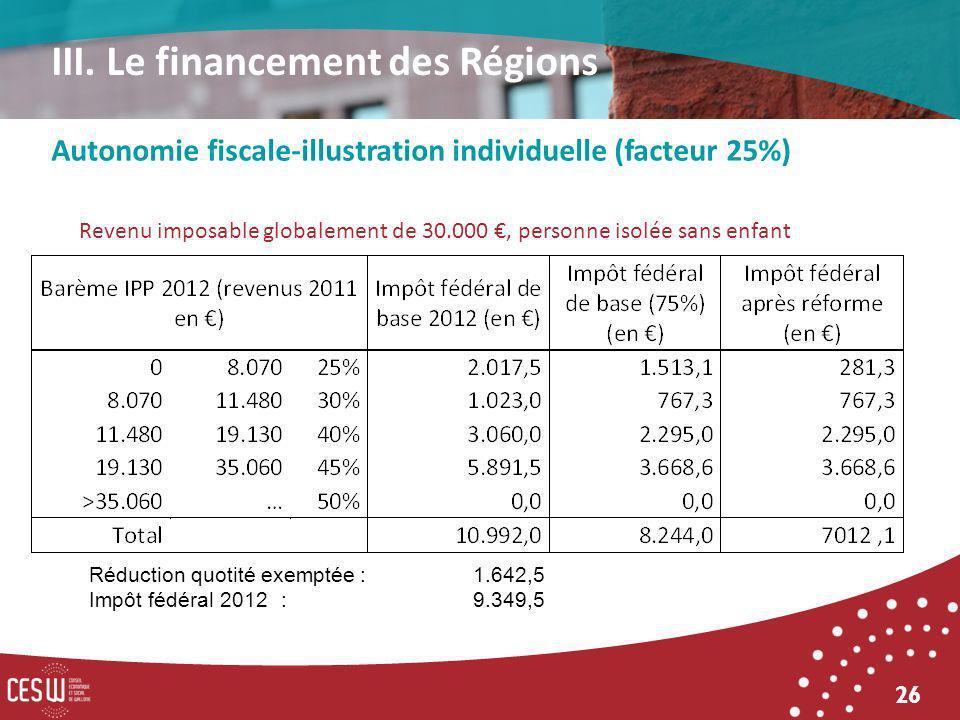 26 Autonomie fiscale-illustration individuelle (facteur 25%) III. Le financement des Régions Revenu imposable globalement de 30.000, personne isolée s