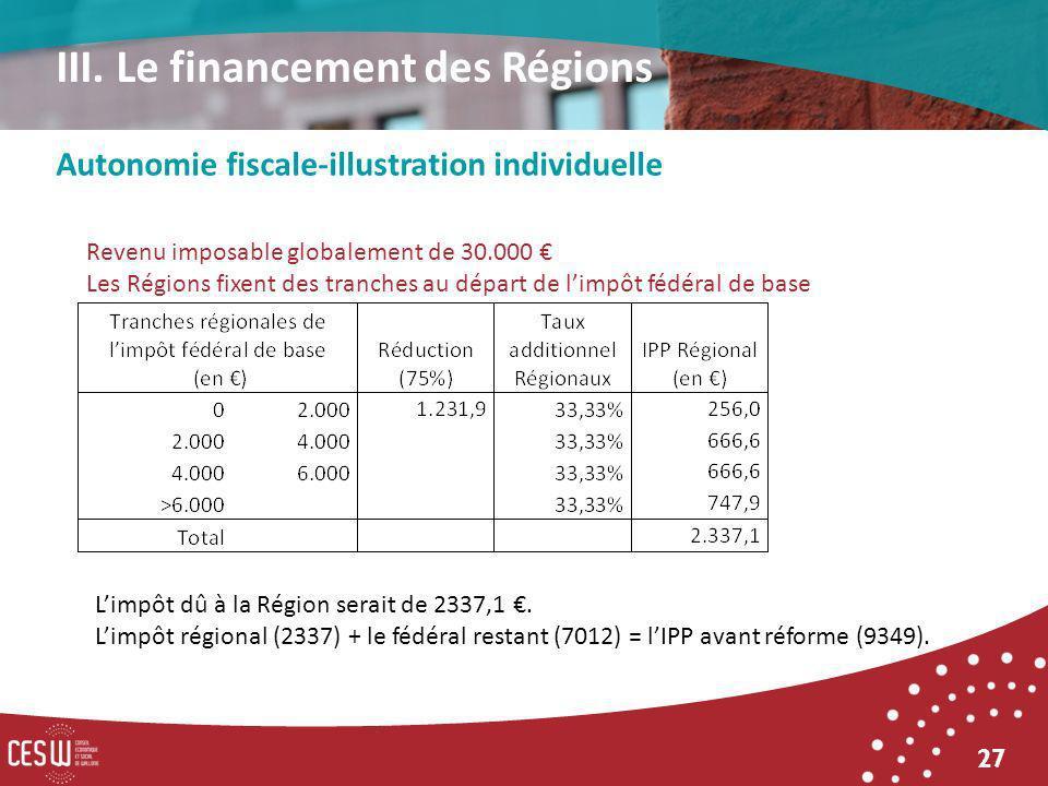 27 Autonomie fiscale-illustration individuelle III. Le financement des Régions Revenu imposable globalement de 30.000 Les Régions fixent des tranches