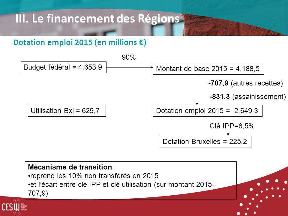 Budget fédéral = 4.653,9 90% Montant de base 2015 = 4.188,5 Dotation emploi 2015 = 2.649,3 -707,9 (autres recettes) Clé IPP=8,5% Mécanisme de transition : reprend les 10% non transférés en 2015 et lécart entre clé IPP et clé utilisation (sur montant 2015- 707,9) Dotation emploi 2015 (en millions ) III.