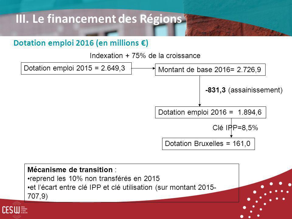 Dotation emploi 2015 = 2.649,3 Indexation + 75% de la croissance Montant de base 2016= 2.726,9 Dotation emploi 2016 = 1.894,6 Clé IPP=8,5% Mécanisme de transition : reprend les 10% non transférés en 2015 et lécart entre clé IPP et clé utilisation (sur montant 2015- 707,9) Dotation emploi 2016 (en millions ) III.