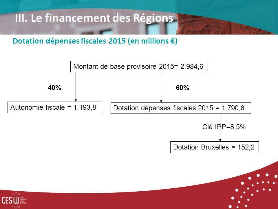 Montant de base provisoire 2015= 2.984,6 Dotation dépenses fiscales 2015 = 1.790,8 Clé IPP=8,5% Dotation dépenses fiscales 2015 (en millions ) III.