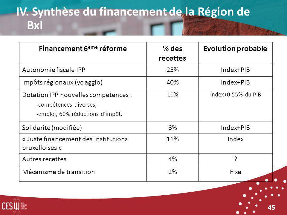 45 Financement 6 ème réforme% des recettes Evolution probable Autonomie fiscale IPP25%Index+PIB Impôts régionaux (yc agglo)40%Index+PIB Dotation IPP nouvelles compétences : -compétences diverses, -emploi, 60% réductions dimpôt.