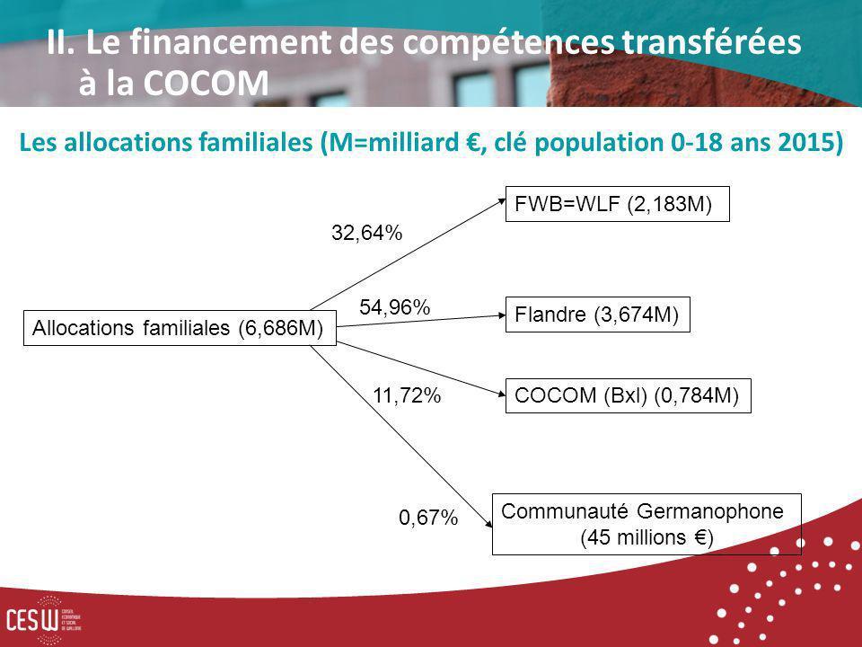 FWB=WLF (2,183M) Allocations familiales (6,686M) Flandre (3,674M) 32,64% COCOM (Bxl) (0,784M) Communauté Germanophone (45 millions ) 54,96% 0,67% 11,72% Les allocations familiales (M=milliard, clé population 0-18 ans 2015) II.