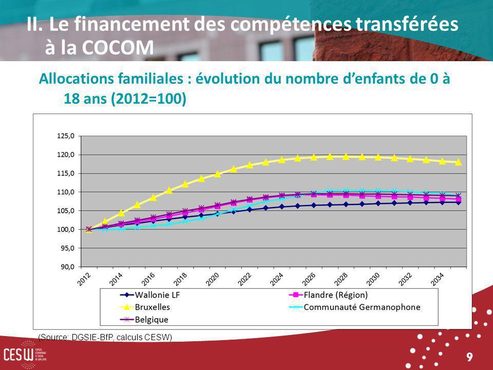 9 (Source: DGSIE-BfP, calculs CESW) Allocations familiales : évolution du nombre denfants de 0 à 18 ans (2012=100) II. Le financement des compétences