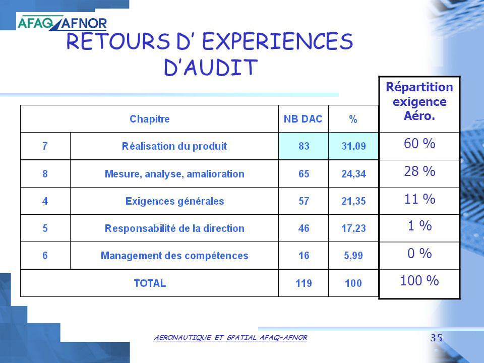AERONAUTIQUE ET SPATIAL AFAQ-AFNOR 35 RETOURS D EXPERIENCES DAUDIT Répartition exigence Aéro.