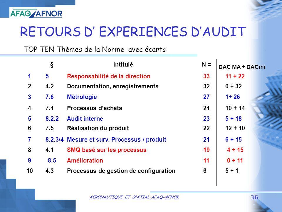 AERONAUTIQUE ET SPATIAL AFAQ-AFNOR 36 RETOURS D EXPERIENCES DAUDIT TOP TEN Thèmes de la Norme avec écarts