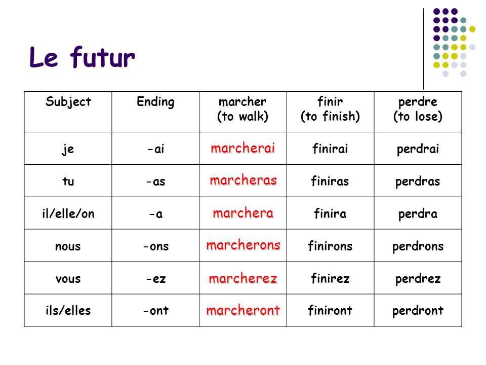 Le futur the infinitive To form the future tense of any regular verb, add the future ending that corresponds to the subject you desire to the infinitive.