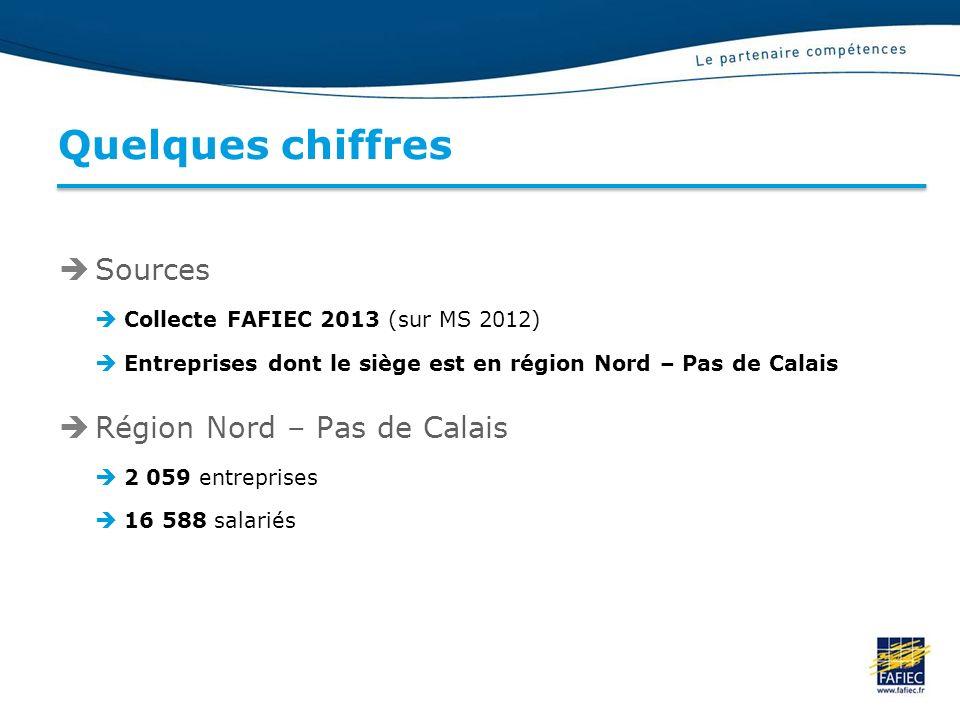 Quelques chiffres Sources Collecte FAFIEC 2013 (sur MS 2012) Entreprises dont le siège est en région Nord – Pas de Calais Région Nord – Pas de Calais 2 059 entreprises 16 588 salariés
