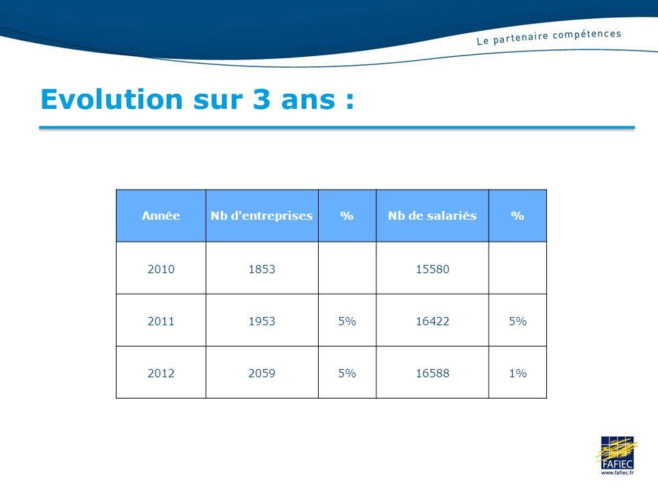 Evolution sur 3 ans : AnnéeNb d entreprises%Nb de salariés% 20101853 15580 201119535%164225% 201220595%165881%