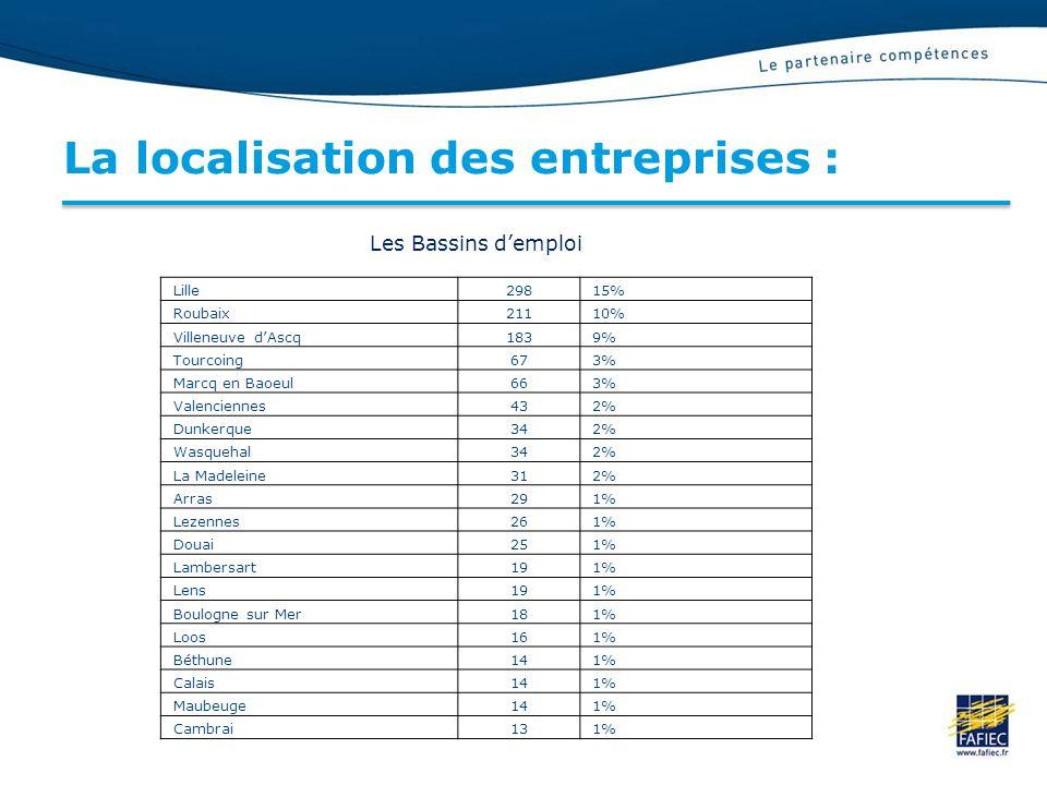 La localisation des entreprises : Les Bassins demploi Lille29815% Roubaix21110% Villeneuve dAscq1839% Tourcoing673% Marcq en Baoeul663% Valenciennes432% Dunkerque342% Wasquehal342% La Madeleine312% Arras291% Lezennes261% Douai251% Lambersart191% Lens191% Boulogne sur Mer181% Loos161% Béthune141% Calais141% Maubeuge141% Cambrai131%