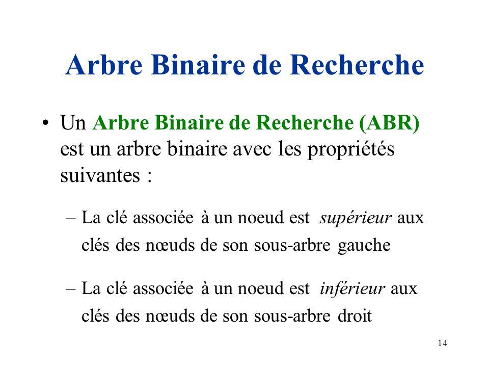 14 Arbre Binaire de Recherche Un Arbre Binaire de Recherche (ABR) est un arbre binaire avec les propriétés suivantes : –La clé associée à un noeud est