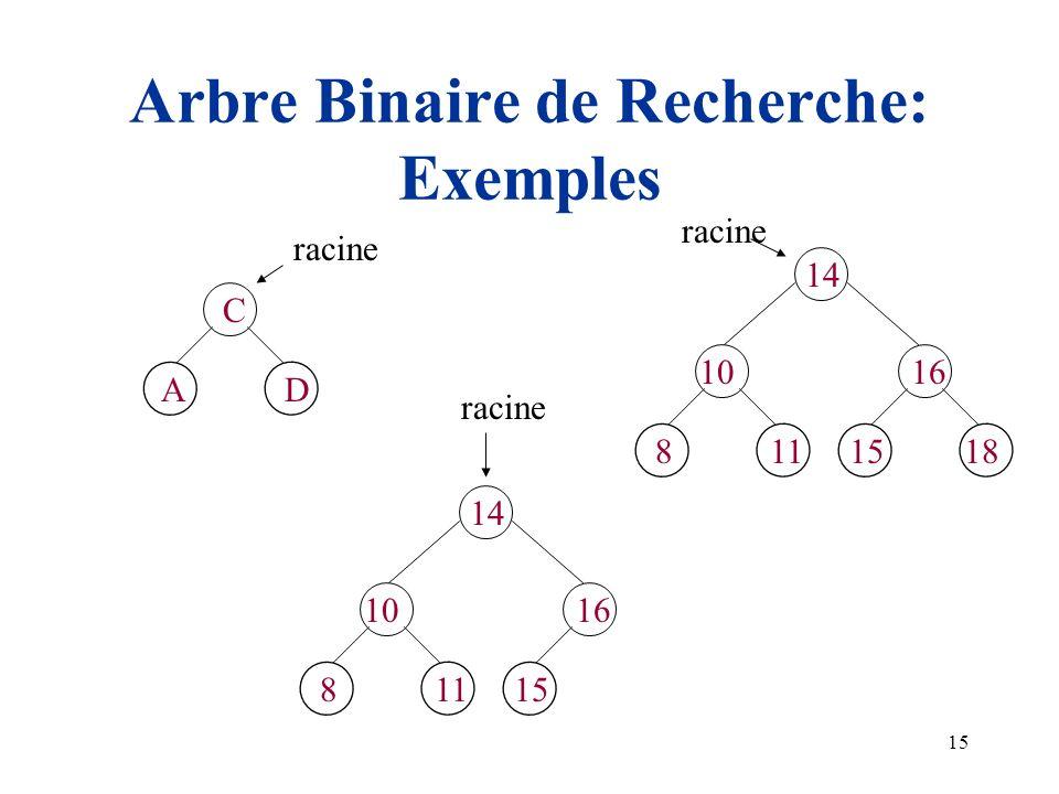 15 Arbre Binaire de Recherche: Exemples C AD 14 10 1511818 16 14 10 15118 16 racine