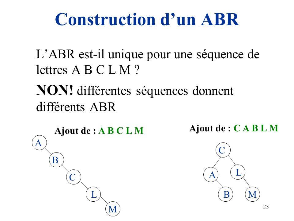 23 Construction dun ABR LABR est-il unique pour une séquence de lettres A B C L M ? NON! différentes séquences donnent différents ABR C A B L M A B C