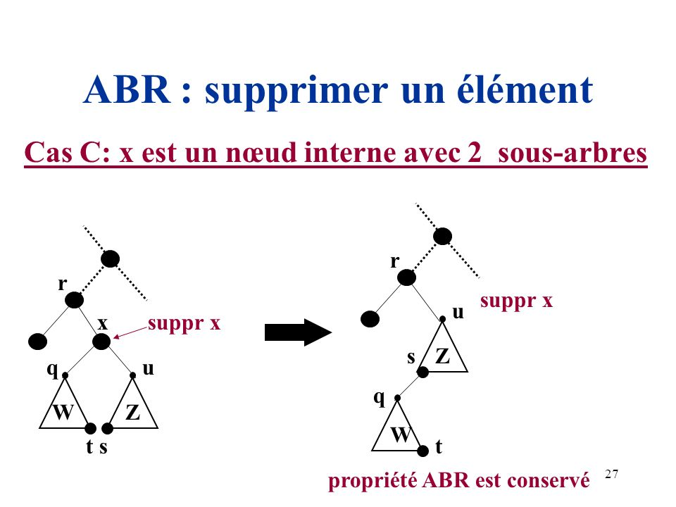 27 ABR : supprimer un élément Cas C: x est un nœud interne avec 2 sous-arbres W x q r suppr x Z t s u W q r suppr x sZ u propriété ABR est conservé t