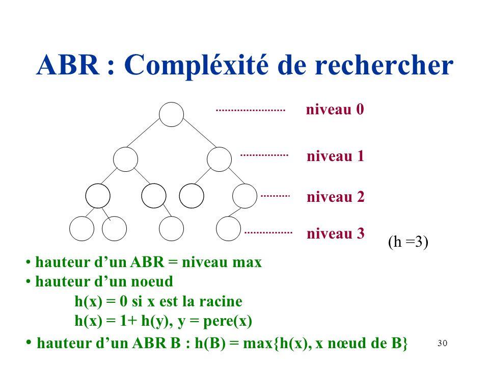 30 ABR : Compléxité de rechercher niveau 0 niveau 1 niveau 2 niveau 3 hauteur dun ABR = niveau max hauteur dun noeud h(x) = 0 si x est la racine h(x)