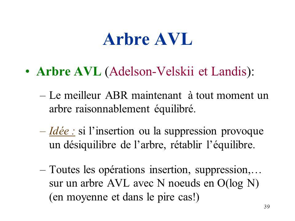 39 Arbre AVL Arbre AVL (Adelson-Velskii et Landis): –Le meilleur ABR maintenant à tout moment un arbre raisonnablement équilibré. –Idée : si linsertio