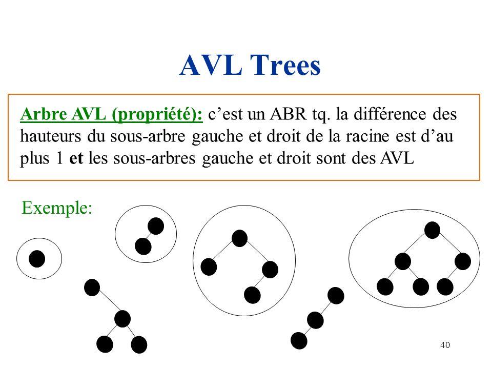 40 AVL Trees Arbre AVL (propriété): cest un ABR tq. la différence des hauteurs du sous-arbre gauche et droit de la racine est dau plus 1 et les sous-a