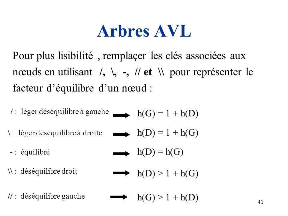 41 Arbres AVL Pour plus lisibilité, remplaçer les clés associées aux nœuds en utilisant /, \, -, // et \\ pour représenter le facteur déquilibre dun n