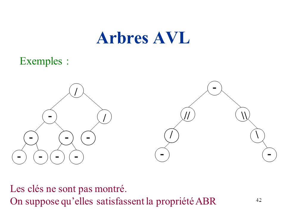 42 Arbres AVL Exemples : // \ \\ - -- / - / - ---- - - / Les clés ne sont pas montré. On suppose quelles satisfassent la propriété ABR