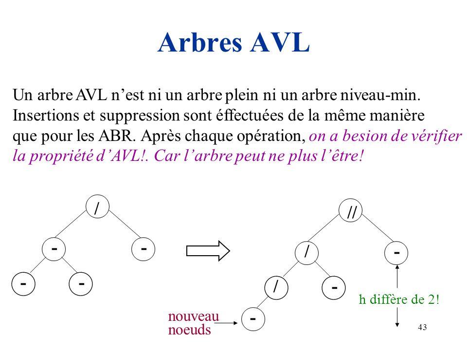 43 Arbres AVL Un arbre AVL nest ni un arbre plein ni un arbre niveau-min. Insertions et suppression sont éffectuées de la même manière que pour les AB