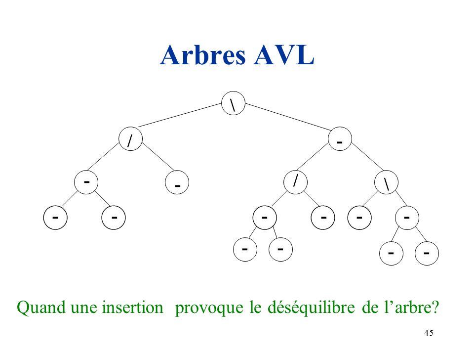 45 Arbres AVL - - - -- - / \ / -- - - - -- \ Quand une insertion provoque le déséquilibre de larbre?