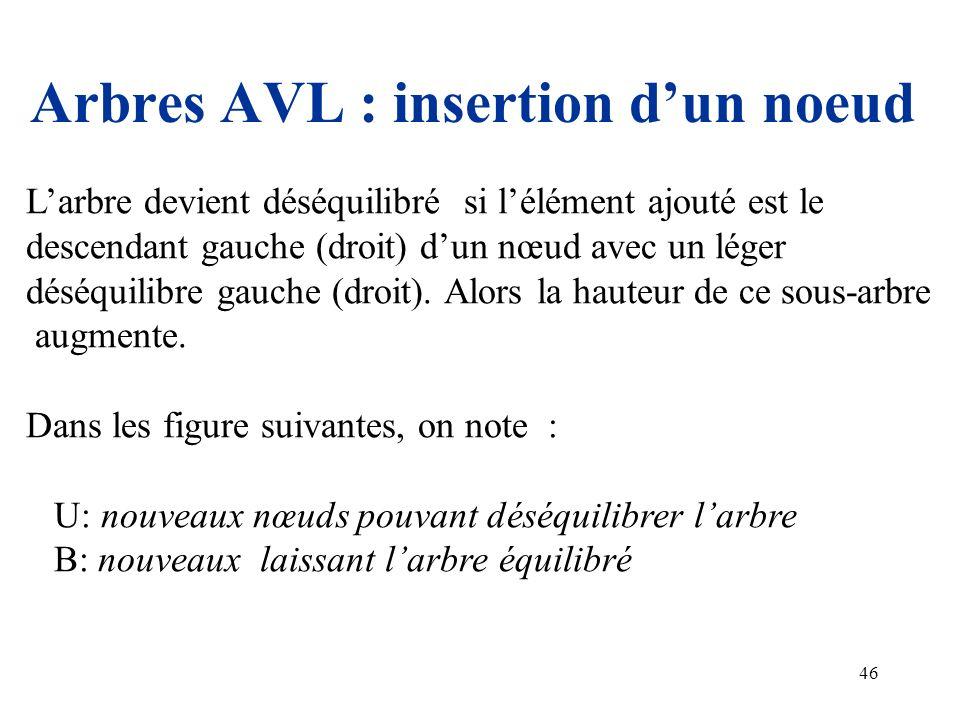 46 Arbres AVL : insertion dun noeud Larbre devient déséquilibré si lélément ajouté est le descendant gauche (droit) dun nœud avec un léger déséquilibr