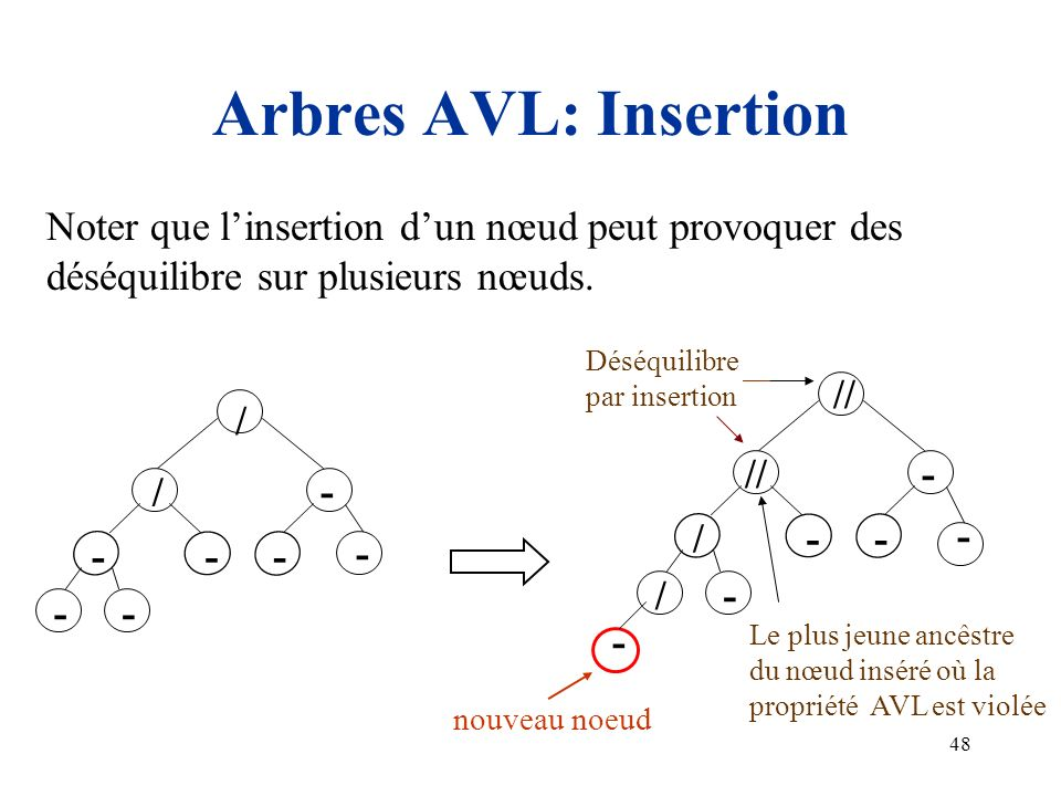 48 Arbres AVL: Insertion Noter que linsertion dun nœud peut provoquer des déséquilibre sur plusieurs nœuds. - // - -/ / - - / - -- - / - - - - Déséqui