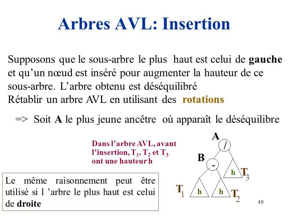 49 Arbres AVL: Insertion hh h T 1 2 3 T T / - A B Supposons que le sous-arbre le plus haut est celui de gauche et quun nœud est inséré pour augmenter