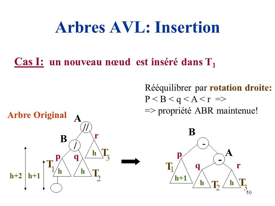 50 Arbres AVL: Insertion Cas I: un nouveau nœud est inséré dans T 1 Rééquilibrer par rotation droite: P => propriété ABR maintenue! A h 3 T - - B h 2