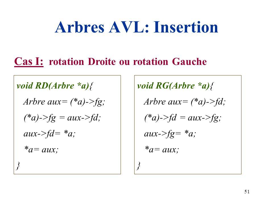 51 Arbres AVL: Insertion Cas I: rotation Droite ou rotation Gauche void RD(Arbre *a){ Arbre aux= (*a)->fg; (*a)->fg = aux->fd; aux->fd= *a; *a= aux; }