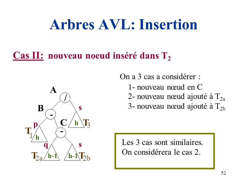 52 Arbres AVL: Insertion Cas II: nouveau noeud inséré dans T 2 A h 1 3 h T / - B h-1 2b T p q s T h-1 2a T s - C On a 3 cas a considérer : 1- nouveau