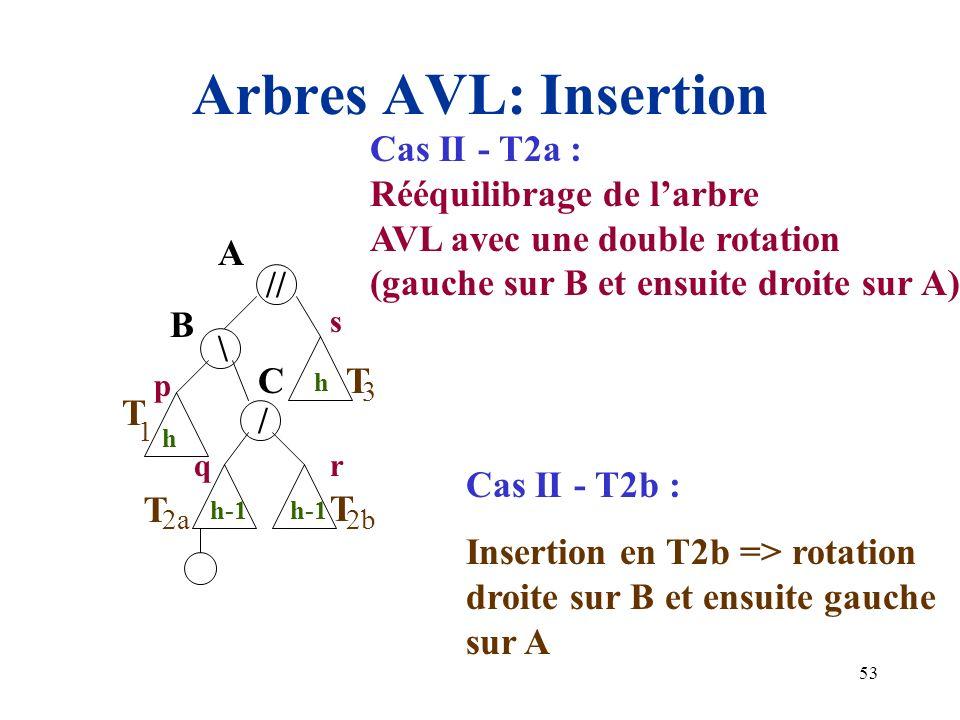 53 Arbres AVL: Insertion A h 1 3 h T // \ B h-1 2b T p q s T h-1 2a T r / C Cas II - T2a : Rééquilibrage de larbre AVL avec une double rotation (gauch
