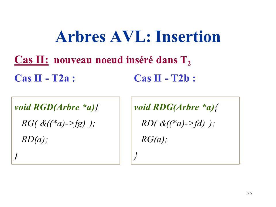 55 Arbres AVL: Insertion void RGD(Arbre *a){ RG( &((*a)->fg) ); RD(a); } void RDG(Arbre *a){ RD( &((*a)->fd) ); RG(a); } Cas II: nouveau noeud inséré