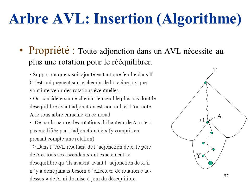 57 Arbre AVL: Insertion (Algorithme) Propriété : Toute adjonction dans un AVL nécessite au plus une rotation pour le rééquilibrer. Supposons que x soi