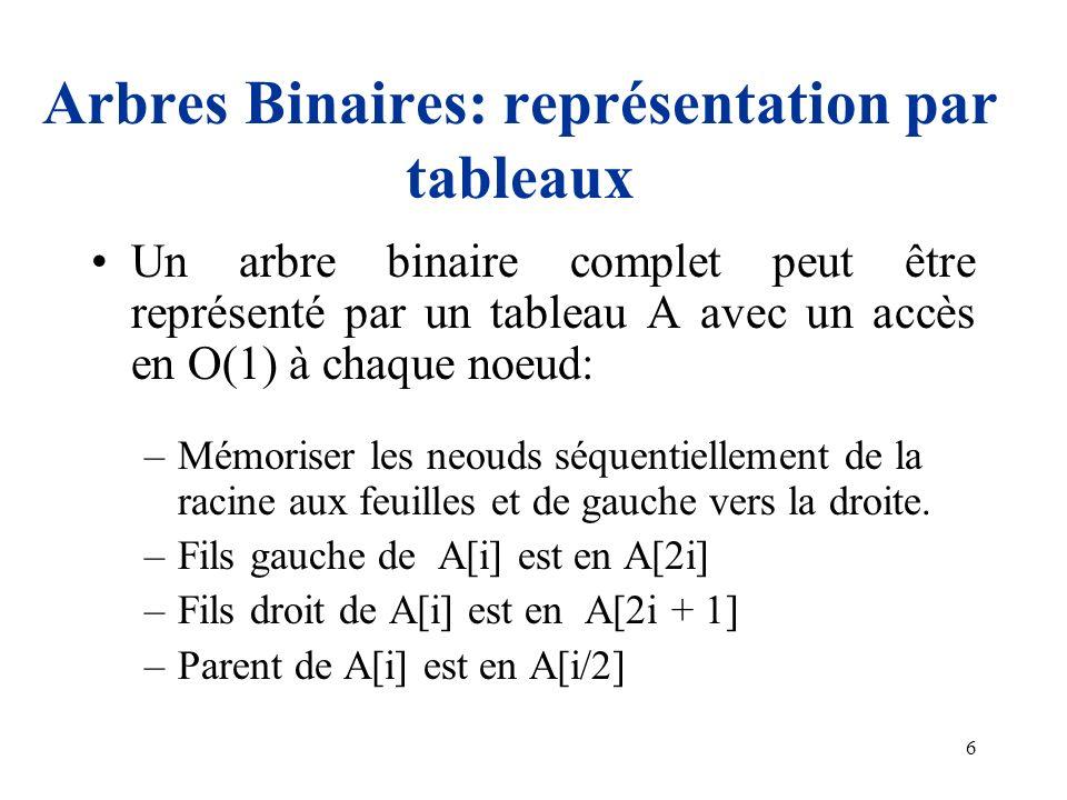 6 Arbres Binaires: représentation par tableaux Un arbre binaire complet peut être représenté par un tableau A avec un accès en O(1) à chaque noeud: –M