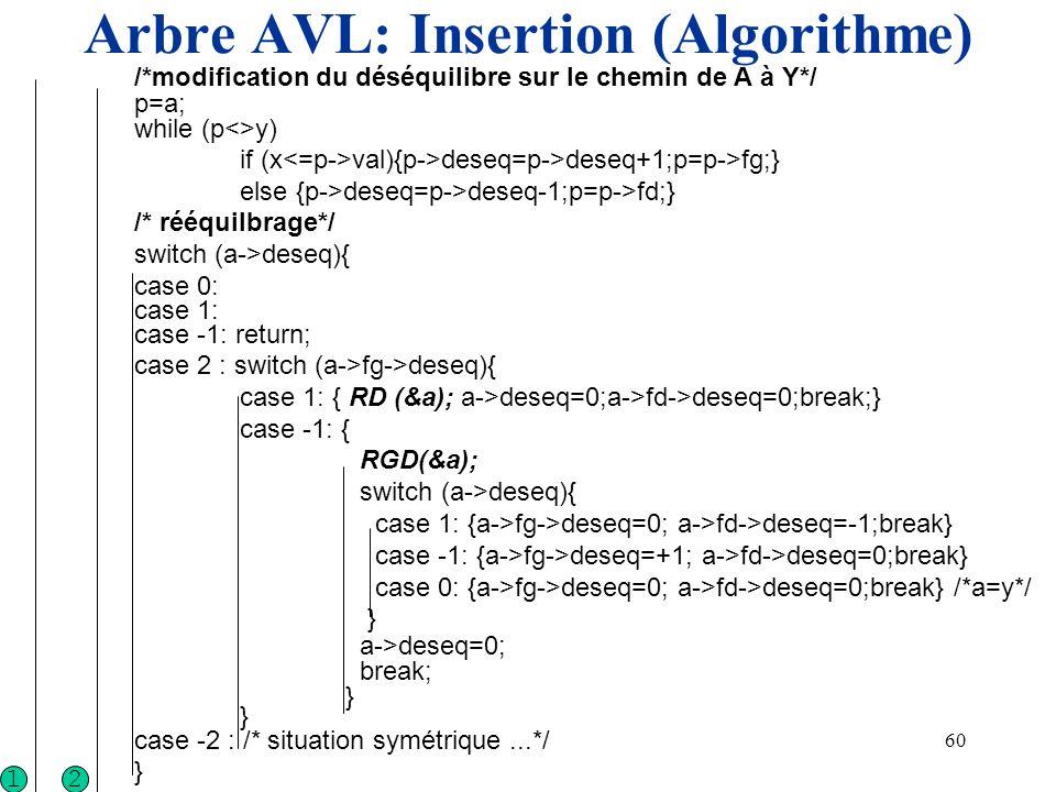 60 Arbre AVL: Insertion (Algorithme) /*modification du déséquilibre sur le chemin de A à Y*/ p=a; while (p<>y) if (x val){p->deseq=p->deseq+1;p=p->fg;