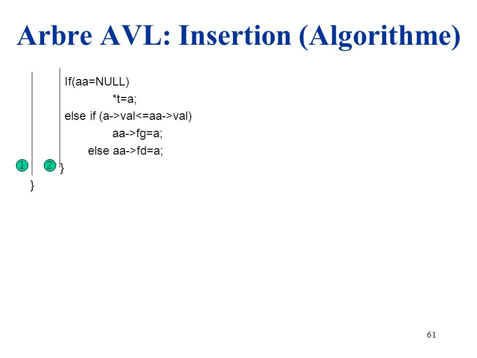 61 Arbre AVL: Insertion (Algorithme) If(aa=NULL) *t=a; else if (a->val val) aa->fg=a; else aa->fd=a; } 12