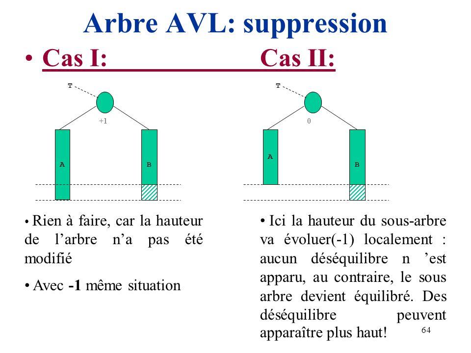 64 Arbre AVL: suppression Cas I:Cas II: +1 A T B Rien à faire, car la hauteur de larbre na pas été modifié Avec -1 même situation 0 A T B Ici la haute
