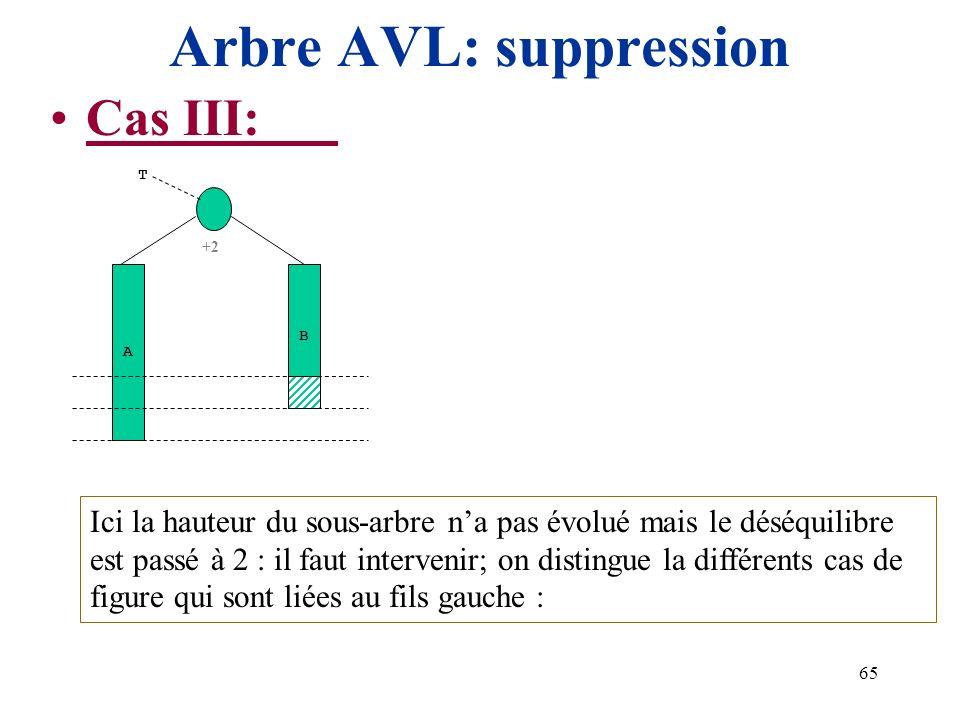 65 Arbre AVL: suppression Cas III: +2 A T B Ici la hauteur du sous-arbre na pas évolué mais le déséquilibre est passé à 2 : il faut intervenir; on dis