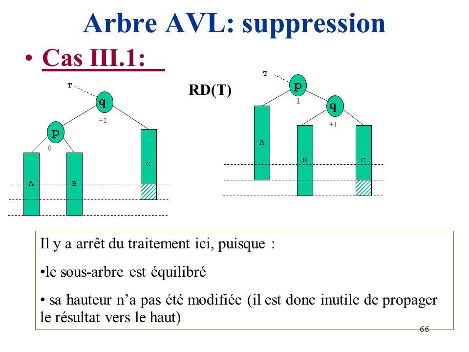 66 Arbre AVL: suppression Cas III.1: +2 q A T C Il y a arrêt du traitement ici, puisque : le sous-arbre est équilibré sa hauteur na pas été modifiée (