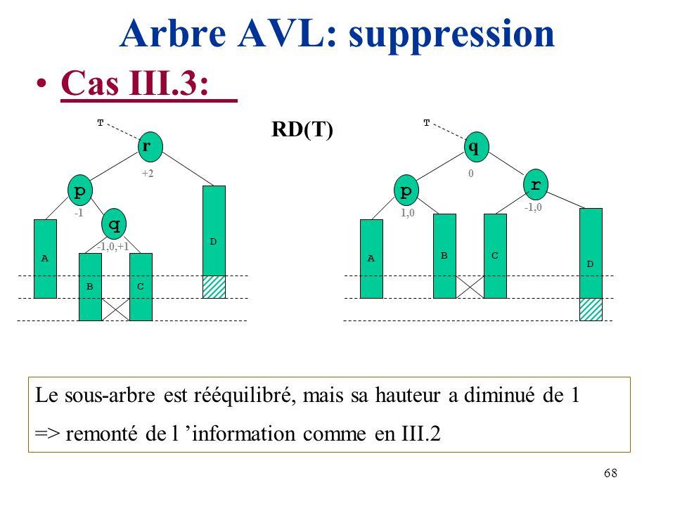 68 Arbre AVL: suppression Cas III.3: +2 r A T D Le sous-arbre est rééquilibré, mais sa hauteur a diminué de 1 => remonté de l information comme en III