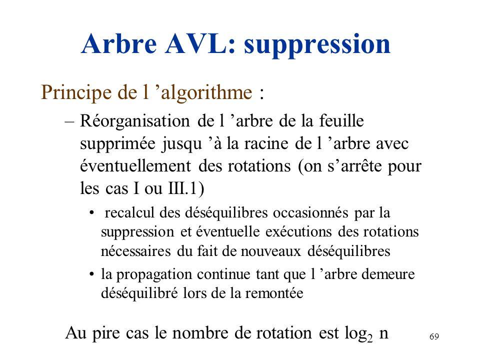 69 Arbre AVL: suppression Principe de l algorithme : –Réorganisation de l arbre de la feuille supprimée jusqu à la racine de l arbre avec éventuelleme