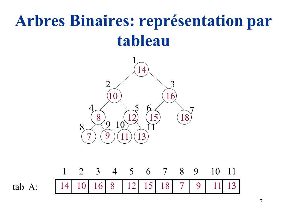 7 Arbres Binaires: représentation par tableau 14 10 15128 16 7 9 1113 18 1 23 456 7 8 910 11 1 2 3 4 5 6 7 8 9 10 11 14 10 16 8 12 15 18 7 9 11 13 tab