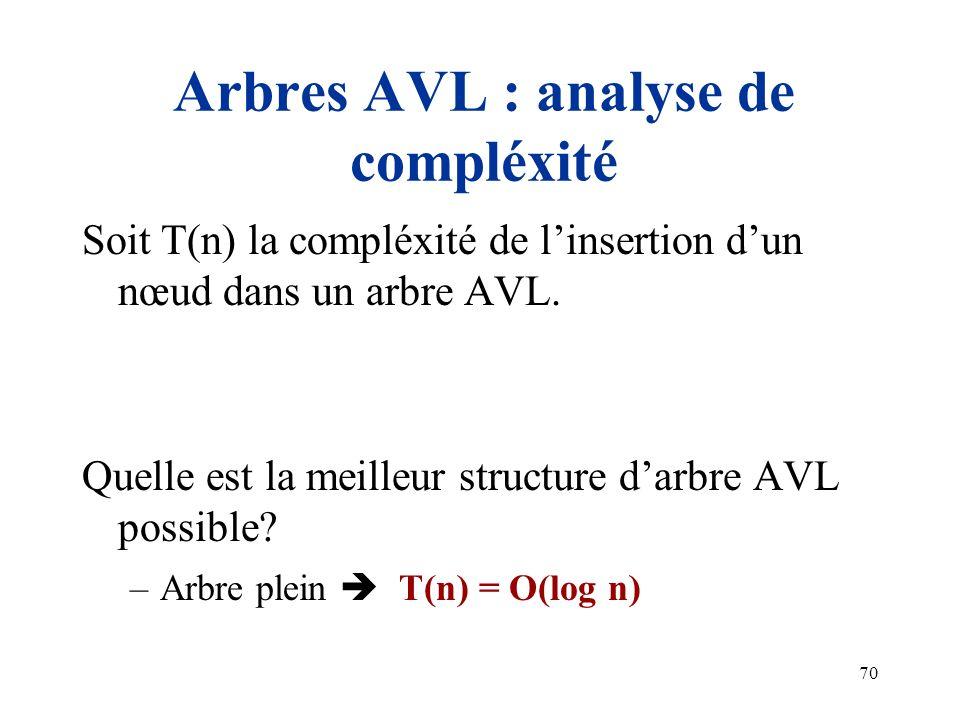 70 Arbres AVL : analyse de compléxité Soit T(n) la compléxité de linsertion dun nœud dans un arbre AVL. Quelle est la meilleur structure darbre AVL po