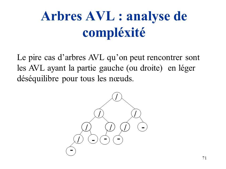 71 Arbres AVL : analyse de compléxité / / / -/ / / / - -- - Le pire cas darbres AVL quon peut rencontrer sont les AVL ayant la partie gauche (ou droit