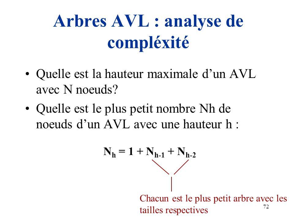 72 Quelle est la hauteur maximale dun AVL avec N noeuds? Quelle est le plus petit nombre Nh de noeuds dun AVL avec une hauteur h : Arbres AVL : analys