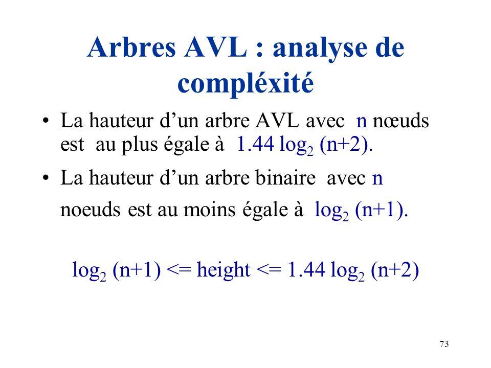 73 Arbres AVL : analyse de compléxité La hauteur dun arbre AVL avec n nœuds est au plus égale à 1.44 log 2 (n+2). La hauteur dun arbre binaire avec n