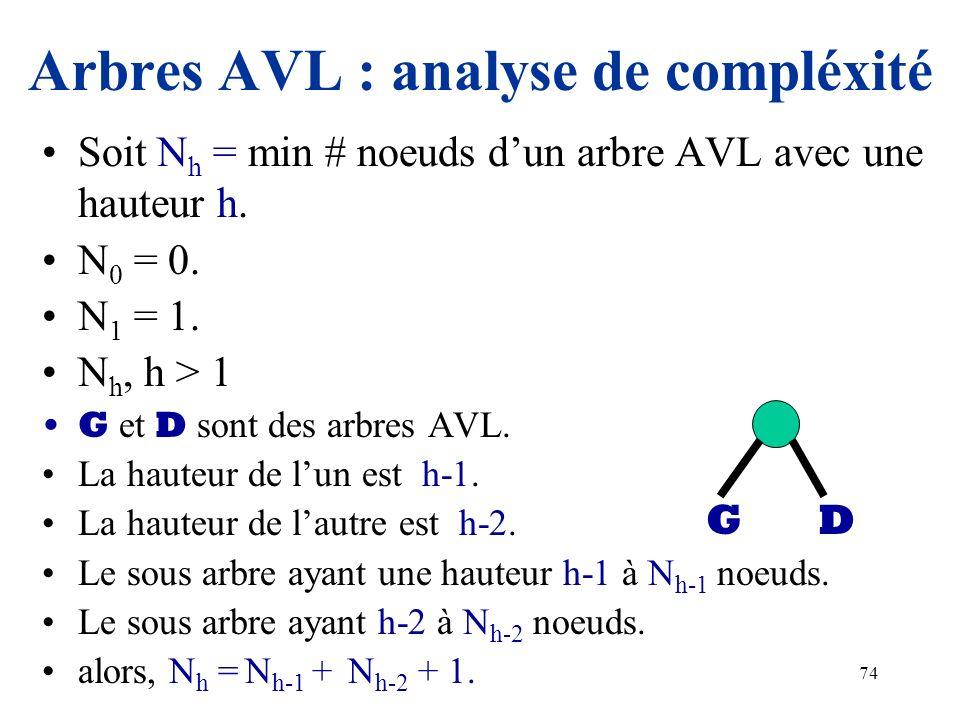 74 Arbres AVL : analyse de compléxité Soit N h = min # noeuds dun arbre AVL avec une hauteur h. N 0 = 0. N 1 = 1. N h, h > 1 G et D sont des arbres AV