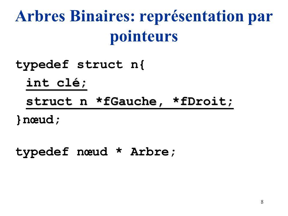 8 Arbres Binaires: représentation par pointeurs typedef struct n{ int clé; struct n *fGauche, *fDroit; }nœud; typedef nœud * Arbre;